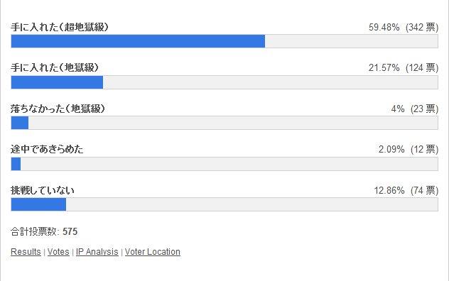 アーミル手に入れた? 投票結果棒グラフ