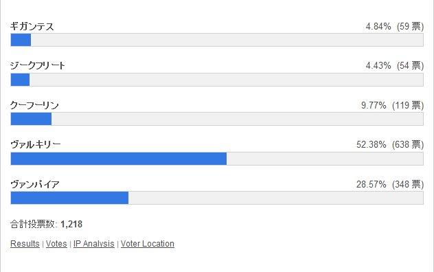攻撃態勢シリーズでどれが好き? 投票結果棒グラフ