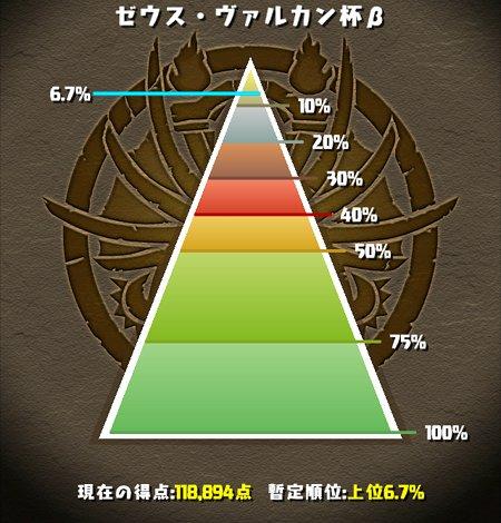 ゼウス・ヴァルカン杯β とうとう上位10%以内に入る