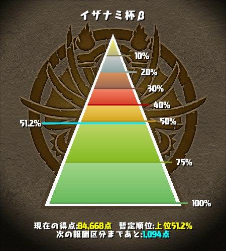 イザナミ杯β 50%あたり