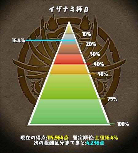 イザナミ杯β 上位16%