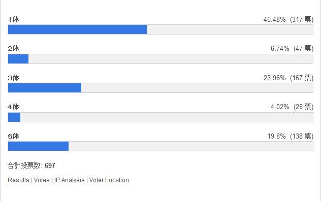 イチタリナイとき何体合成する? 投票結果棒グラフ