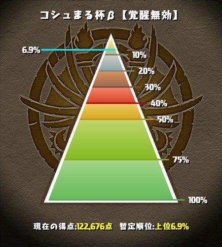 コシュまる杯β 6.9%にランクイン