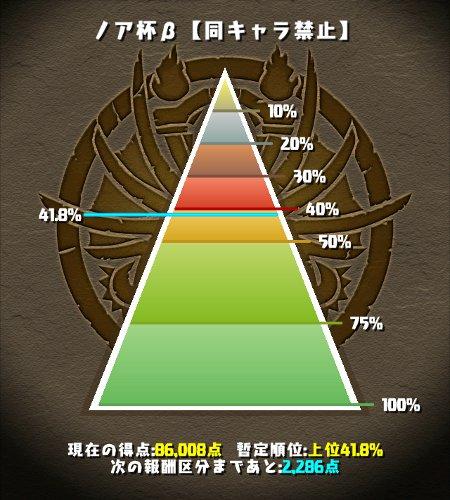 ノア杯β 上位41%