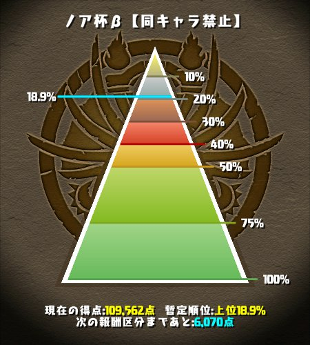 ノア杯β 上位18%