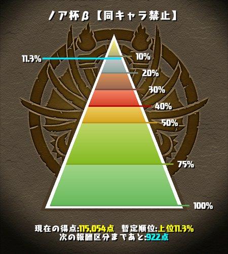 ノア杯β 上位11%