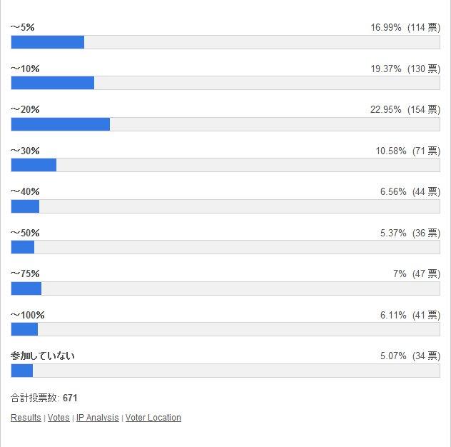 ノア杯βの順位は何%の区分だった? 投票結果棒グラフ