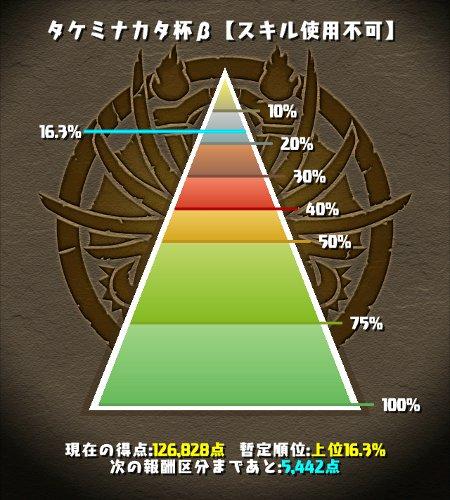 タケミナカタ杯β 16%にランクイン