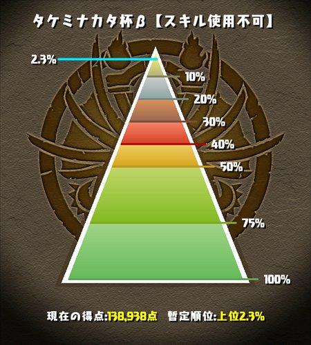 タケミナカタ杯β 覚醒サクヤパ 2%にランクイン