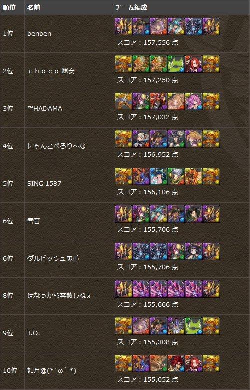 タケミナカタ杯β スコアトップ10